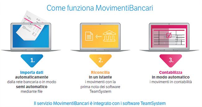 Movimenti Bancari, servizio TeamSystem per Commercialisti