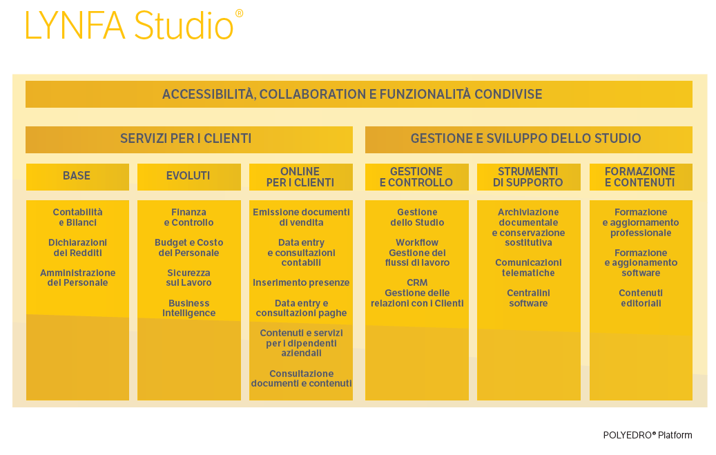 LYNFA Studio - L'offerta di TeamSystem per i commercialisti